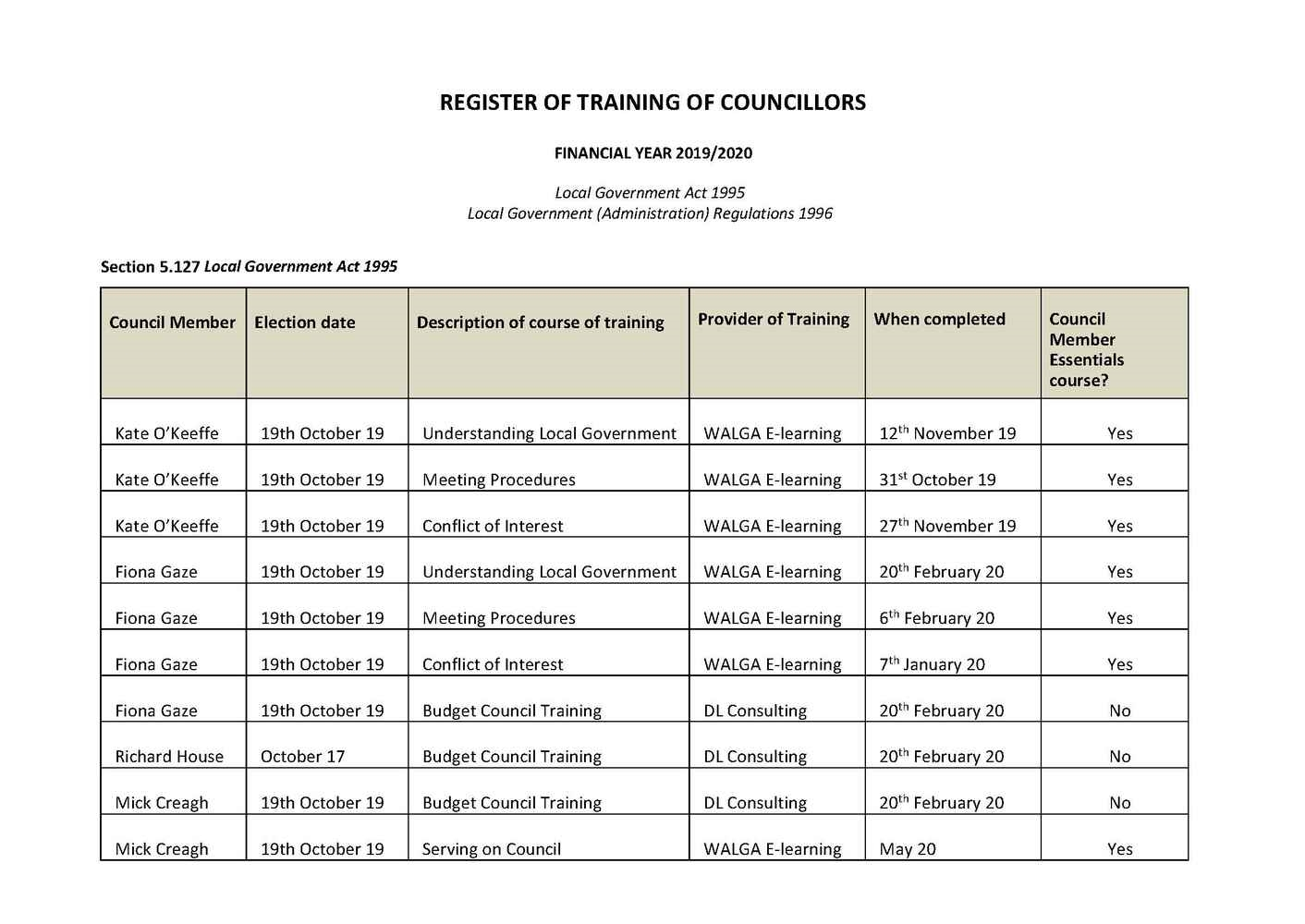 Register of Training of Councillors